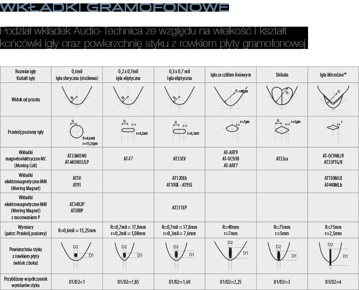 Podział wkładek Audio-Technica ze względu na wielkość i kształt końcówki igły oraz powierzchnię styku z rowkiem płyty gramofonowej